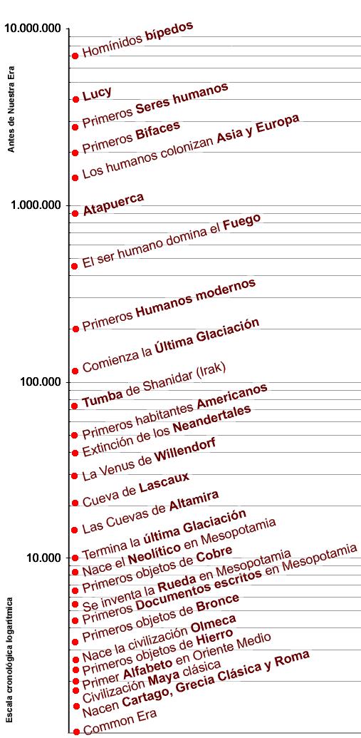 Cronología_prehistórica